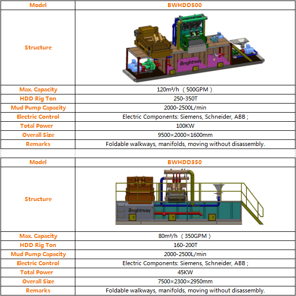 350GPM 500GPM Mud Recycling System Parameter